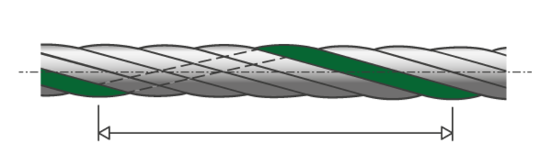 VORNBAEUMEN: Length of lay, type of lay and direction of lay